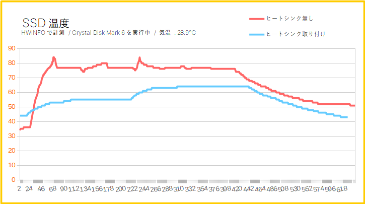 ヒートシンクの有無でSSD温度は変わる