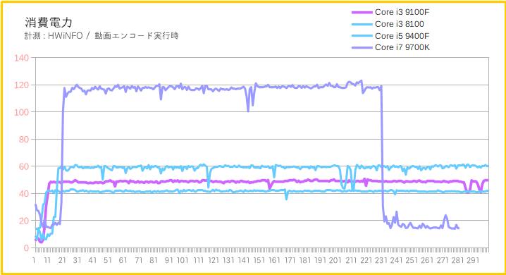 Core i3 9100Fの消費電力
