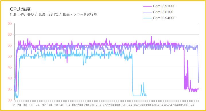 Core i3 9100FのCPU温度