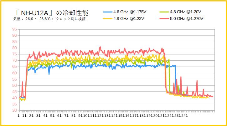 Noctua NH-U12Aの冷却性能(i7 9700K)