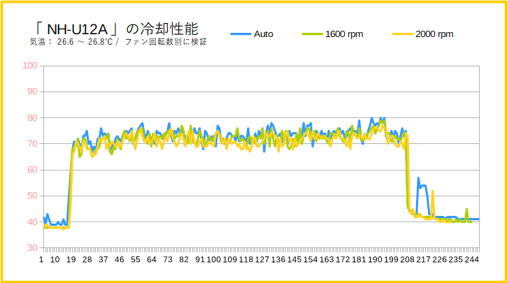 Noctua NH-U12Aの冷却性能(ファン回転数別)