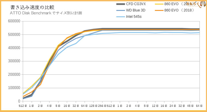 CFD SSD CG3VXのベンチマーク(ATTO Disk Benchmark)