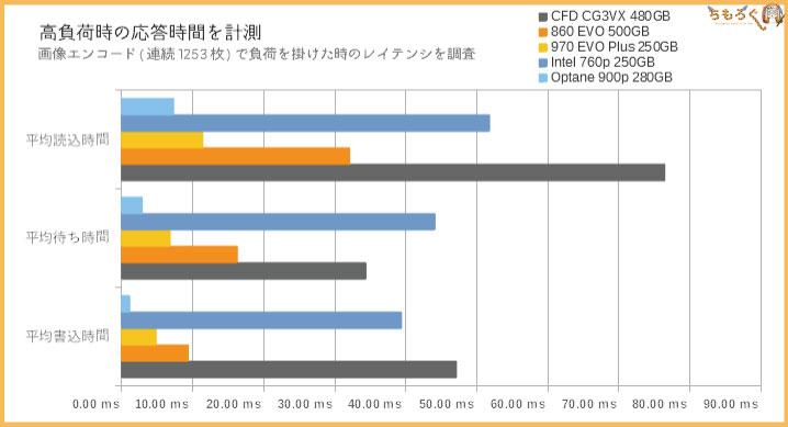 CFD SSD CG3VXのベンチマーク(レイテンシ)