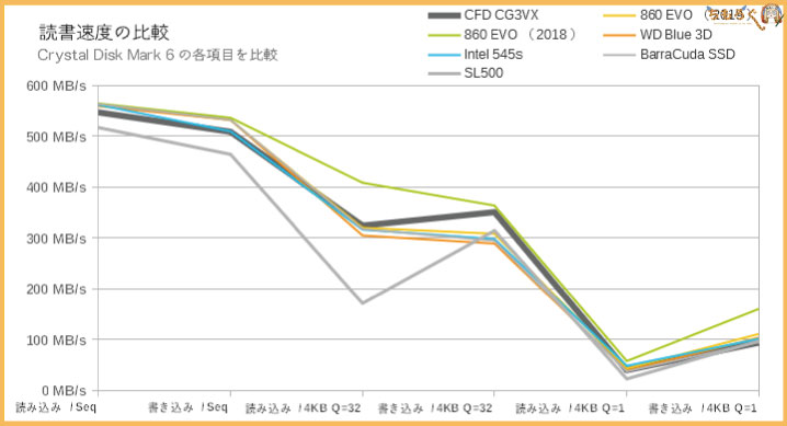 CFD SSD CG3VXのベンチマーク(Crystal Disk Benchmark)