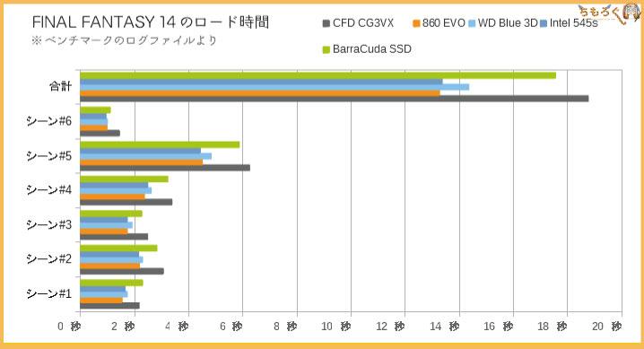 CFD SSD CG3VXのベンチマーク(FF14ローディング時間)