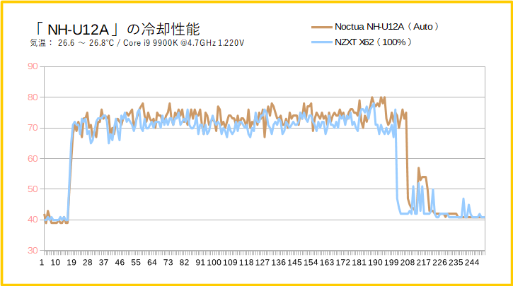 NH-U12AとNZXT X62の冷却性能