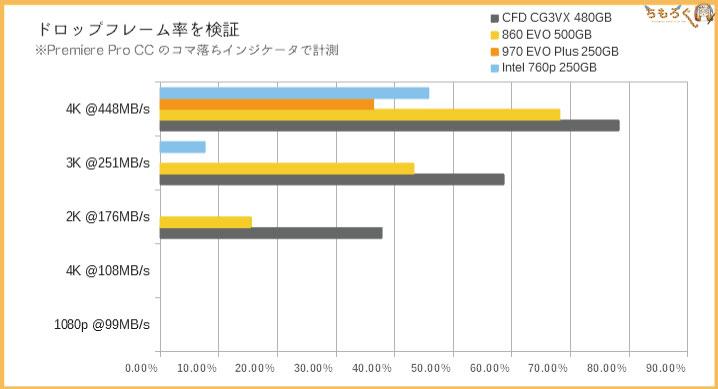 CFD SSD CG3VXのベンチマーク(Premiere Proのコマ落ち)
