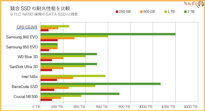 CFD SSD CG3VXのベンチマーク(TBWの比較)
