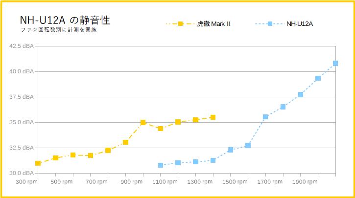 Noctua NH-U12Aの静音性(騒音値)の比較