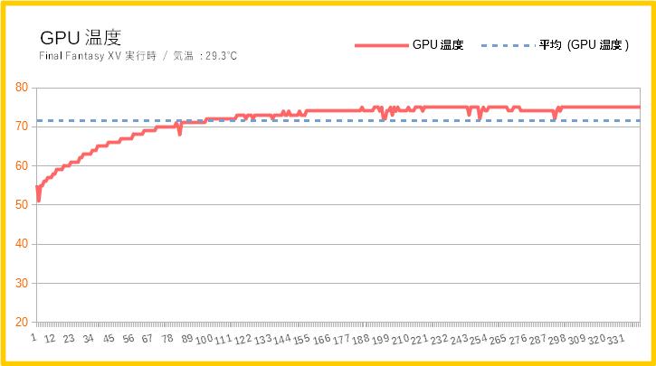 ガレリアZGのグラフィックボードの温度