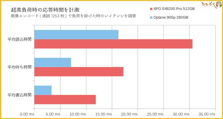Adata XPG SX8200 Proの性能(レイテンシ)