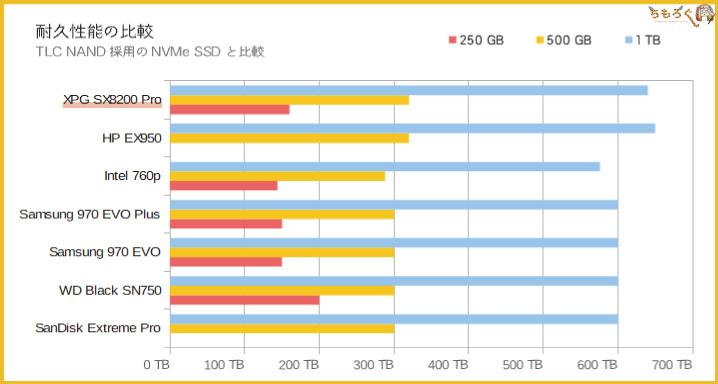 Adata XPG SX8200 Proの耐久性能(TBW)を比較