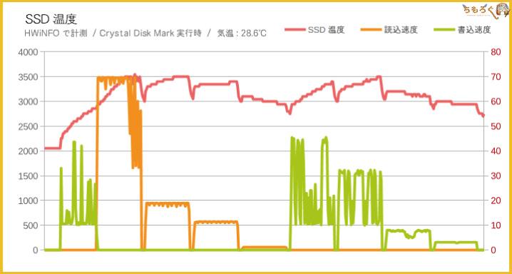Adata XPG SX8200 ProのSSD温度