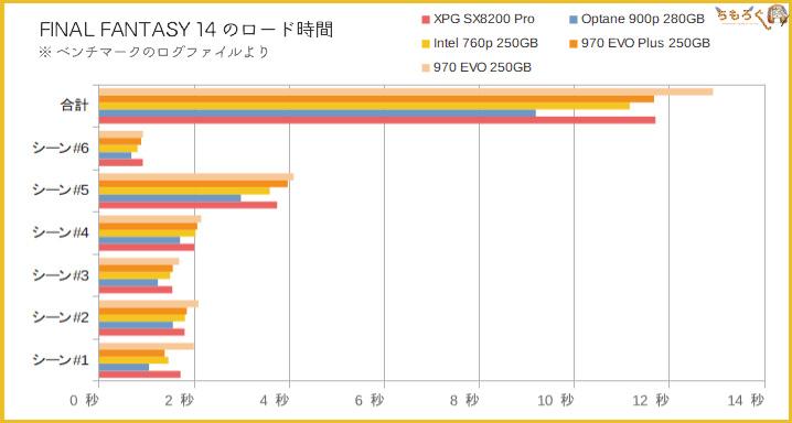 Adata XPG SX8200 Proの性能(ローディング時間)
