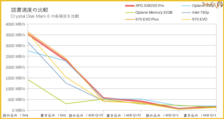 Adata XPG SX8200 Proのベンチマーク(Crystal Disk Mark 6)