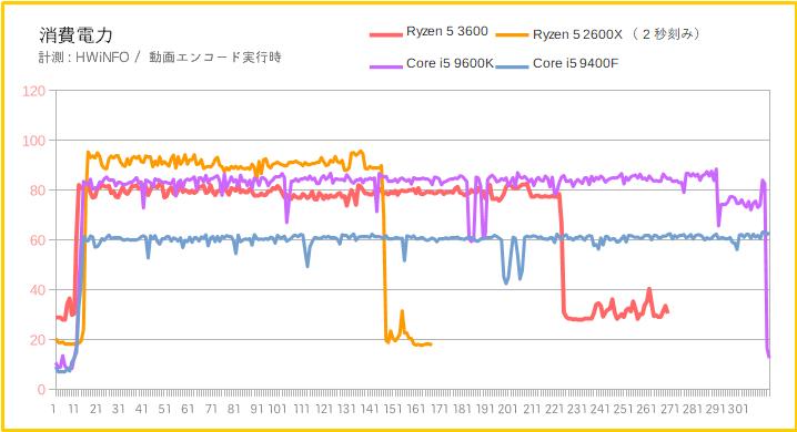 Ryzen 5 3600の消費電力