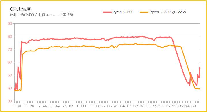 Ryzen 5 3600のCPU温度