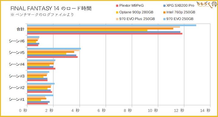Plextor M9PeGをベンチマーク(FF14ロード時間)
