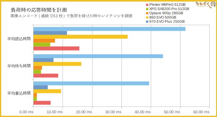 Plextor M9PeGをベンチマーク(レイテンシ)