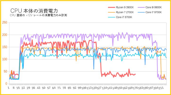 Ryzen 9 3900Xの消費電力を比較