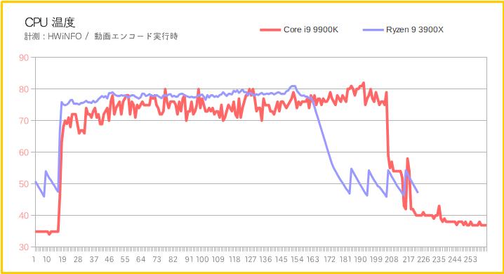 Ryzen 9 3900XのCPU温度