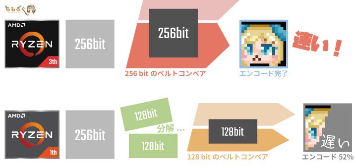 第3世代Ryzen(Zen 2)ではSIMD演算が256 bit化された