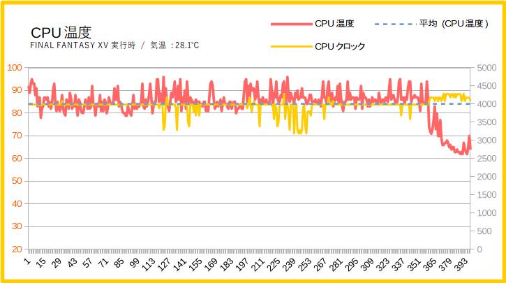 Lenovo Legion Y540(17)のCPU温度