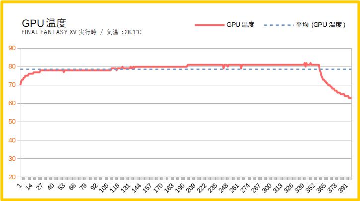 Lenovo Legion Y540(17)のグラボ温度