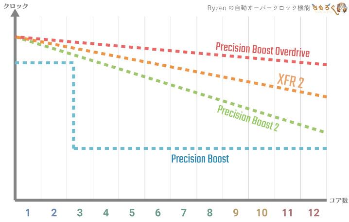 AMDの自動オーバークロック機能「XFR 2」と「PBO」