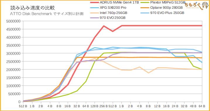 Aorus NVMe Gen4 SSDをベンチマーク(ATTO Disk Benchmark)