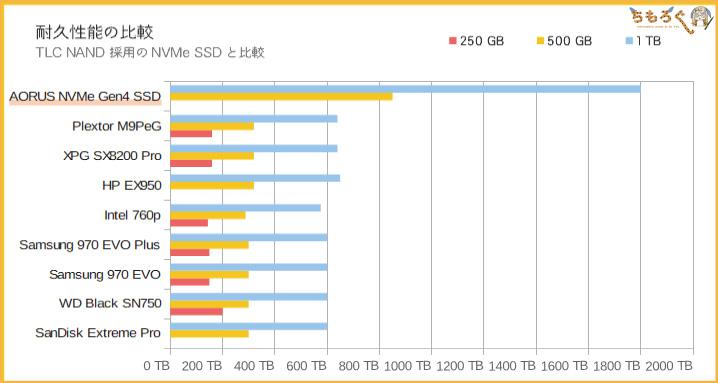 Aorus NVMe Gen4 SSDの耐久性能(TBW)