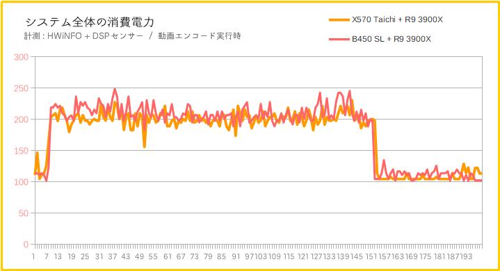 B450とX570で消費電力を比較