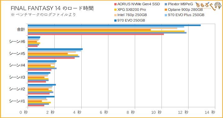Aorus NVMe Gen4 SSDをベンチマーク(FF14のロード時間)