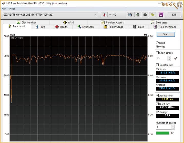 Aorus NVMe Gen4 SSDをベンチマーク(HD Tune Pro)