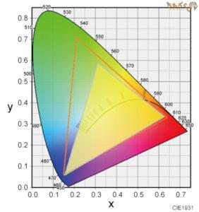 OneMix 3Sのディスプレイ性能(AdobeRGBカバー率)