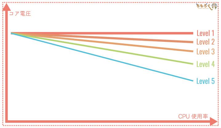 ASUSのロードラインキャリブレーション