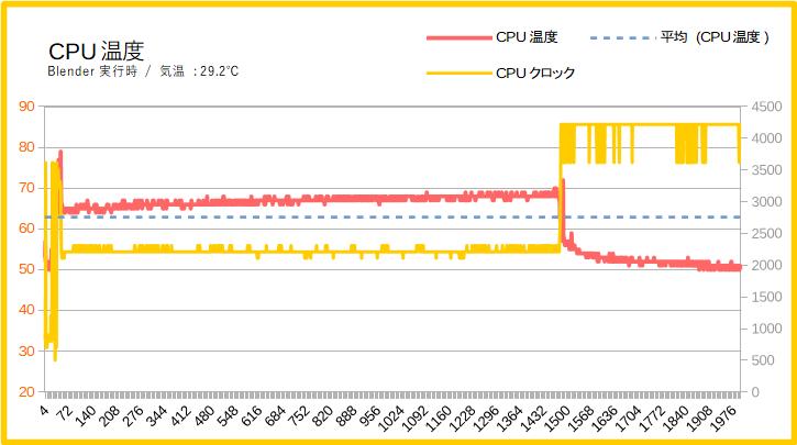 OneMix 3SのCPU温度