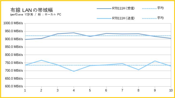 ASUS TUF B450-Pro GamingのLANチップの性能