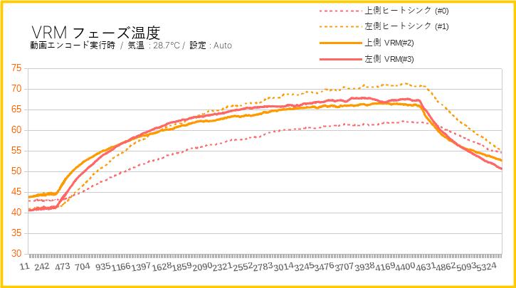 ASUS TUF B450-Pro GamingのVRMフェーズの温度