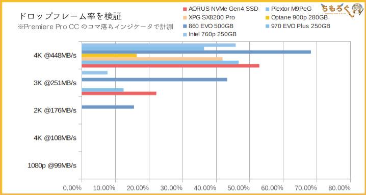 Aorus NVMe Gen4 SSDをベンチマーク(Premiere Proプレビュー)