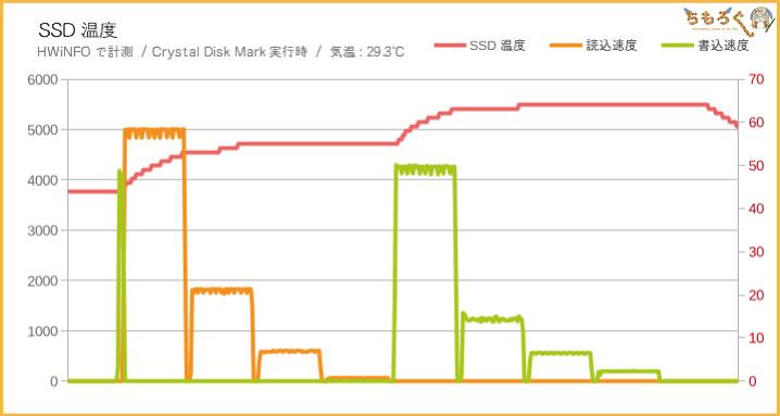 Aorus NVMe Gen4 SSDの温度を計測