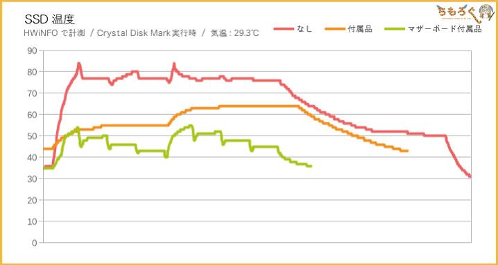 Aorus NVMe Gen4 SSDのヒートシンクの効果