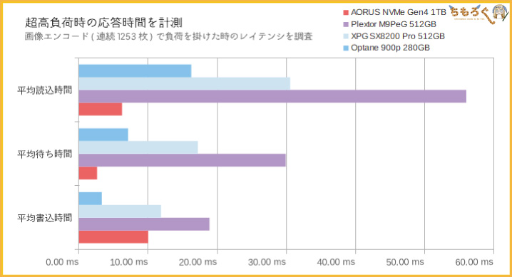 Aorus NVMe Gen4 SSDをベンチマーク(レイテンシを計測)