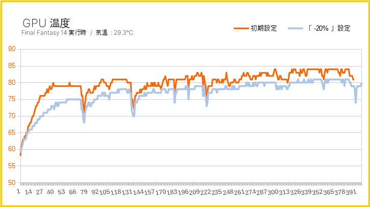 グラフィックボードの温度を調整した結果(グラフ)
