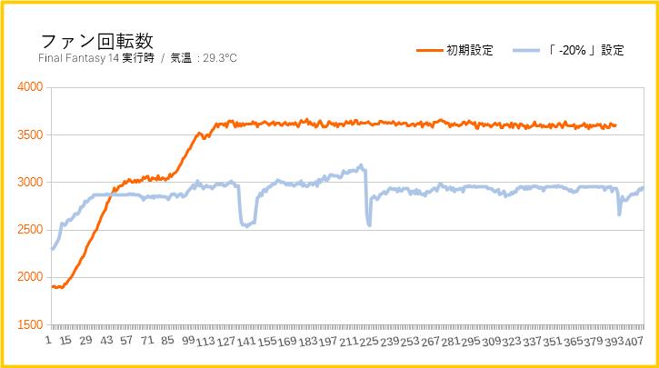 グラフィックボードのファン回転数(グラフ)