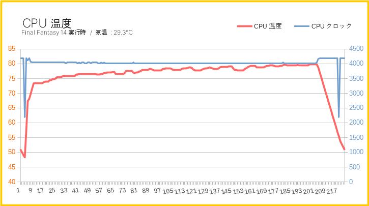 負荷時のCPU温度(グラフ)