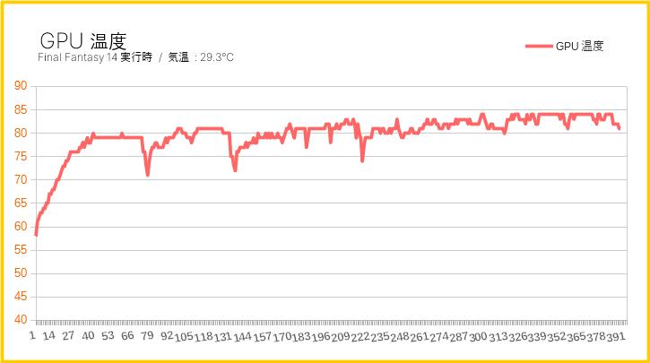 負荷時のグラフィックボード温度(グラフ)