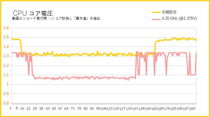 ASUS TUF B450-Pro Gamingのコア電圧の挙動
