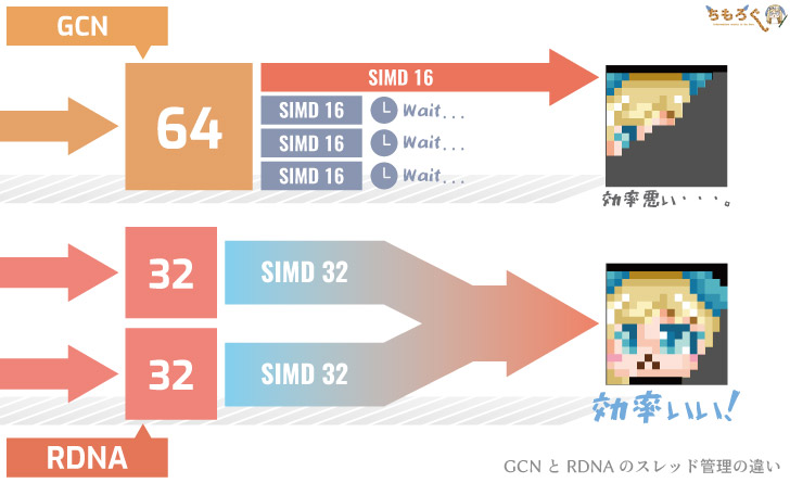 Radeonの新設計「RDNA」を解説