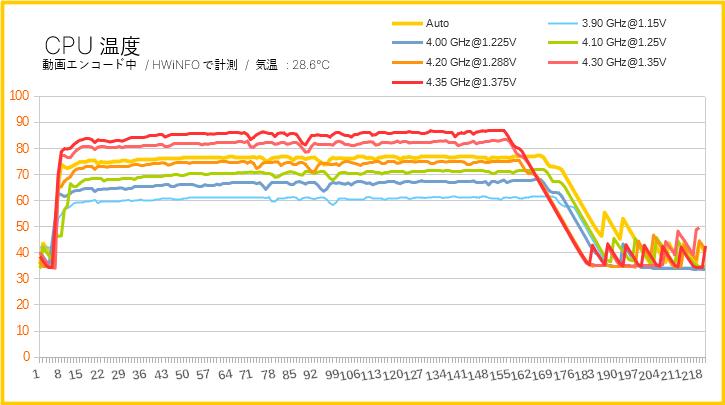 Ryzen 7 3700XのCPU温度(オーバークロック)